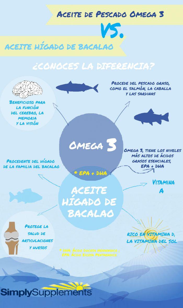 aceite-de-pescado-omega-3-o-aceite-higado-bacalao