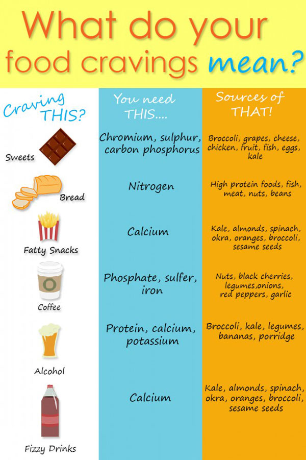 What do your food cravings mean simply supplements