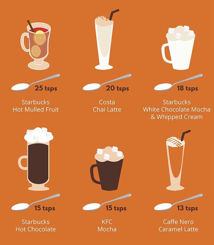 An orange infographic showing the sugar content of different branded coffees